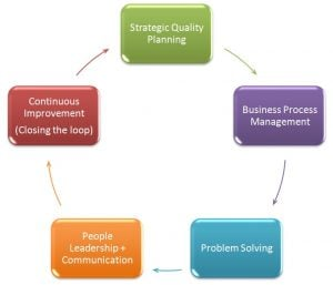 5 phases of Continuous Improvement