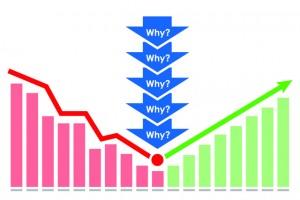 5 Whys Root Cause Analysis