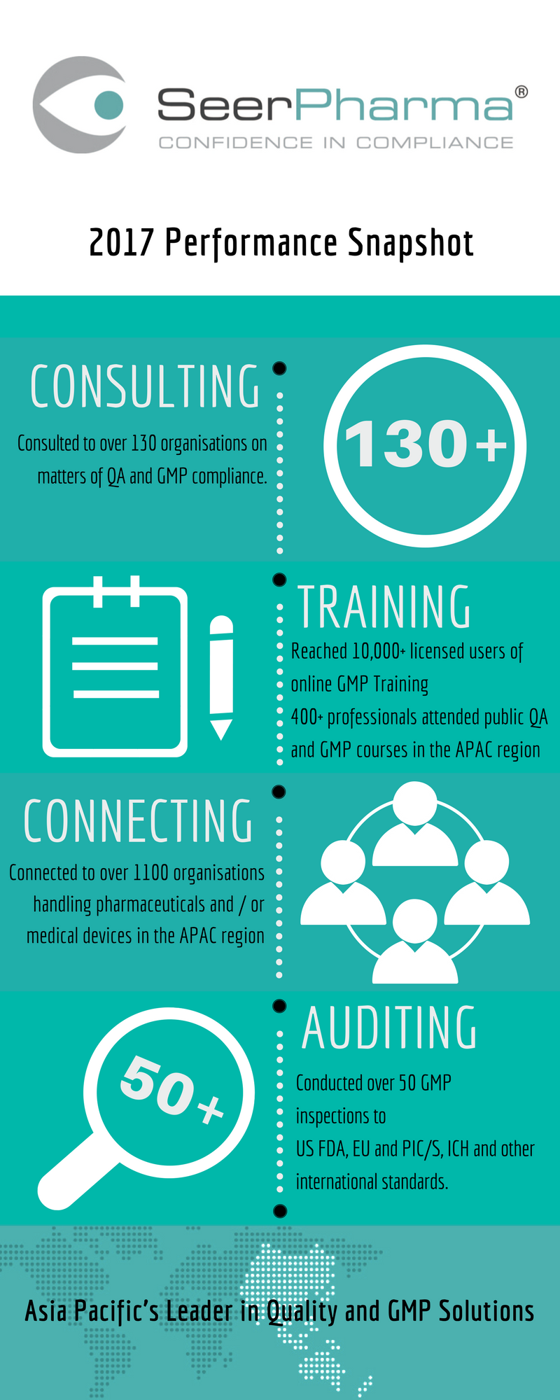 QA-and-GMP-Compliance-Support-Summary-2017-Infographic